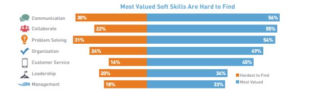 soft skills hard to find